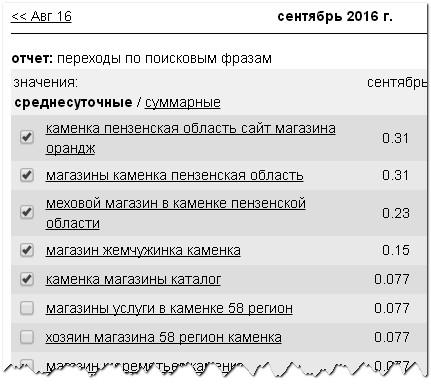 фрагмент-поисковые-запросы-магазины-Каменка-Пензенская-область