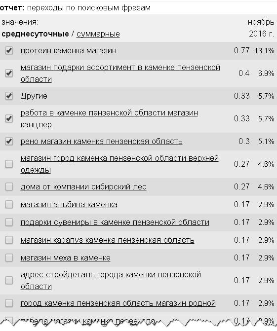 переходы-по-поисковым-запросам-kamenkashops-ru